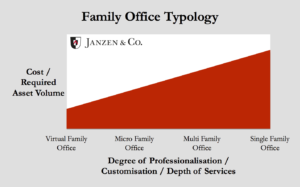 Family Office Typology